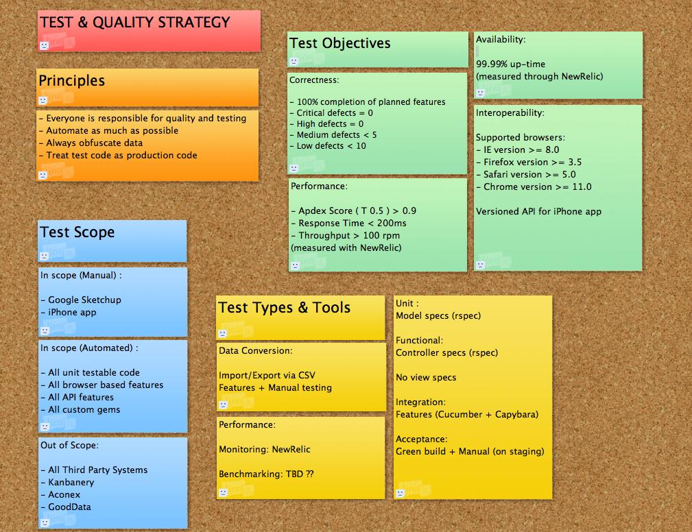 Agile Test Plan Template | The Agile Testing Test Plan