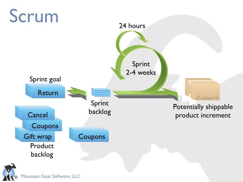 the scrum basics presentations - What Is Agile Methodology Pdf